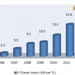 E-ticaret_hacmi_2012
